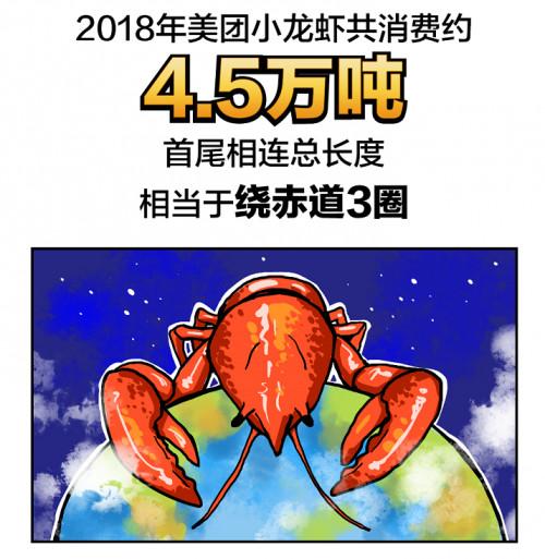美团发布《小龙虾消费大数据报告》:用户一年消费4.5万吨小龙虾